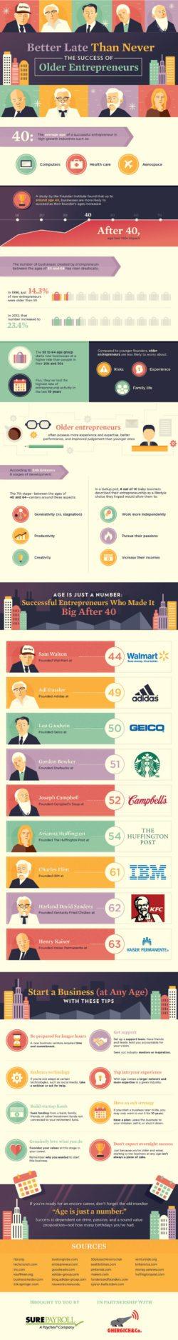 success-of-older-entrepreneurs-infographic